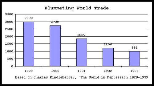 Trade depression